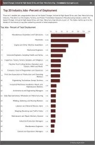 Speed Changer, Industrial High-Speed Drive, and Gear Manufacturing Workforce Benchmarks