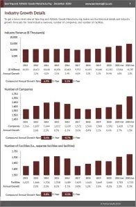 Sporting and Athletic Goods Manufacturing Revenue