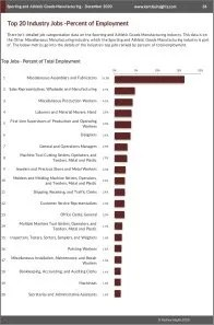 Sporting and Athletic Goods Manufacturing Workforce Benchmarks