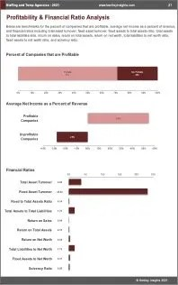 Staffing Temp Agencies Profit