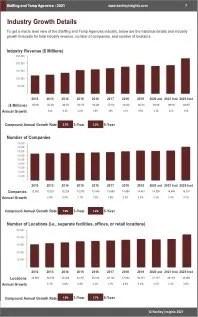 Staffing Temp Agencies Revenue