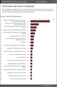 Steel Foundries (except Investment) Workforce Benchmarks