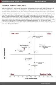 Steel Investment Foundries BCG Matrix