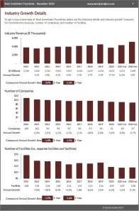 Steel Investment Foundries Revenue