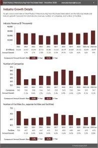 Steel Product Manufacturing from Purchased Steel Revenue