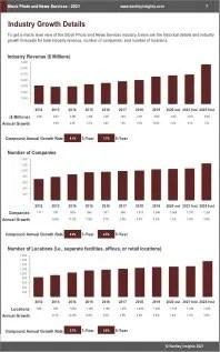 Stock Photo News Services Revenue