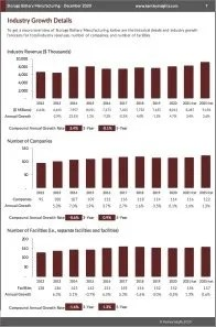 Storage Battery Manufacturing Revenue