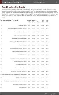 Strategy Management Consulting Benchmarks