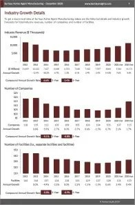 Surface Active Agent Manufacturing Revenue