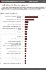Surgical Appliance and Supplies Manufacturing Workforce Benchmarks