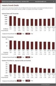 Synthetic Dye and Pigment Manufacturing Revenue
