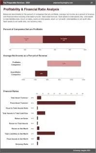 Tax Preparation Services Profit
