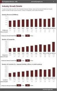 Tax Preparation Services Revenue