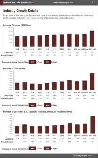 Technical Trade Schools Revenue