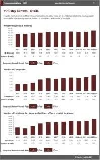 Telecommunications Revenue