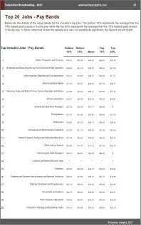 Television Broadcasting Benchmarks