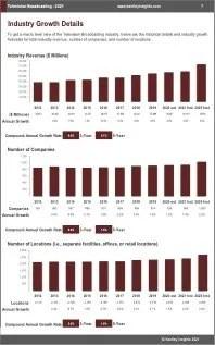 Television Broadcasting Revenue