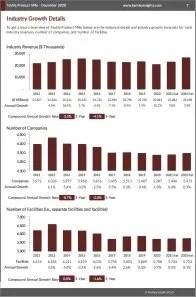 Textile Product Mills Revenue
