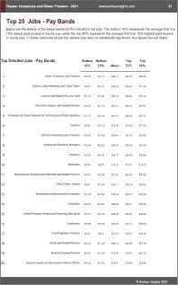 Theater Companies Dinner Theaters Benchmarks