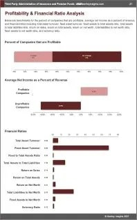 Third Party Administration of Insurance Pension Funds Profit