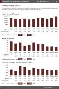 Tire Manufacturing (except Retreading) Revenue