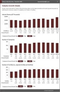 Tobacco Manufacturing Revenue