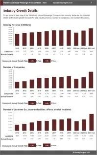 Transit Ground Passenger Transportation Revenue