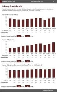 Translation Services Revenue