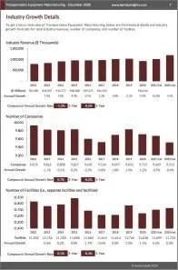 Transportation Equipment Manufacturing Revenue
