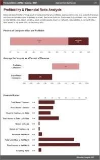 Transportation Warehousing Profit