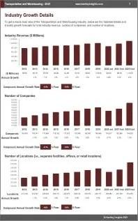 Transportation Warehousing Revenue