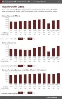Travel Arrangement Reservation Services Revenue