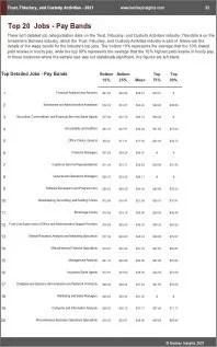 Trust Fiduciary Custody Activities Benchmarks