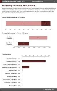 Trust Fiduciary Custody Activities Profit