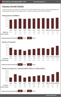 Trust Fiduciary Custody Activities Revenue