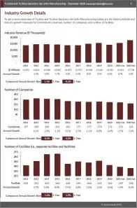 Turbine and Turbine Generator Set Units Manufacturing Revenue