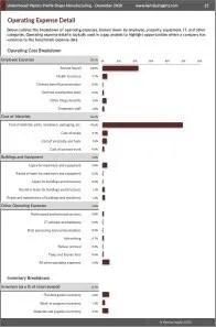 Unlaminated Plastics Profile Shape Manufacturing Operating Expenses