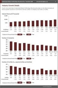Unlaminated Plastics Profile Shape Manufacturing Revenue