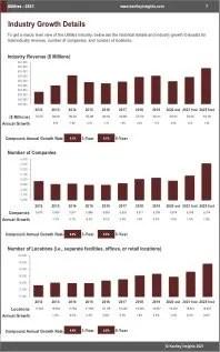Utilities Revenue