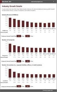 Video Rental Revenue