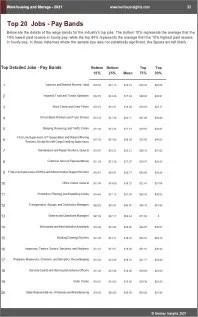 Warehousing Storage Benchmarks