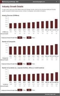 Warehousing Storage Revenue