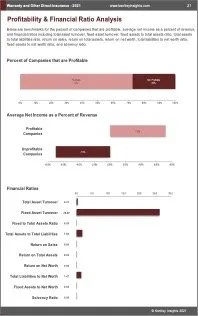 Warranty Other Direct Insurance Profit