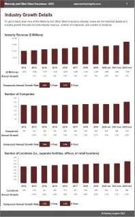 Warranty Other Direct Insurance Revenue