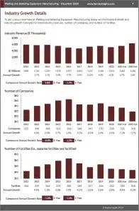 Welding and Soldering Equipment Manufacturing Revenue