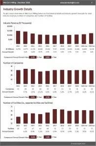 Wet Corn Milling Revenue