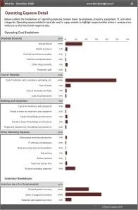 Wineries Operating Expenses