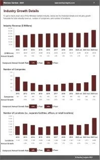 Wireless Carriers Revenue