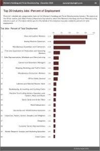 Women's Handbag and Purse Manufacturing Workforce Benchmarks