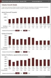 Wood Container and Pallet Manufacturing Revenue